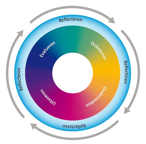 IL Creatief proces02