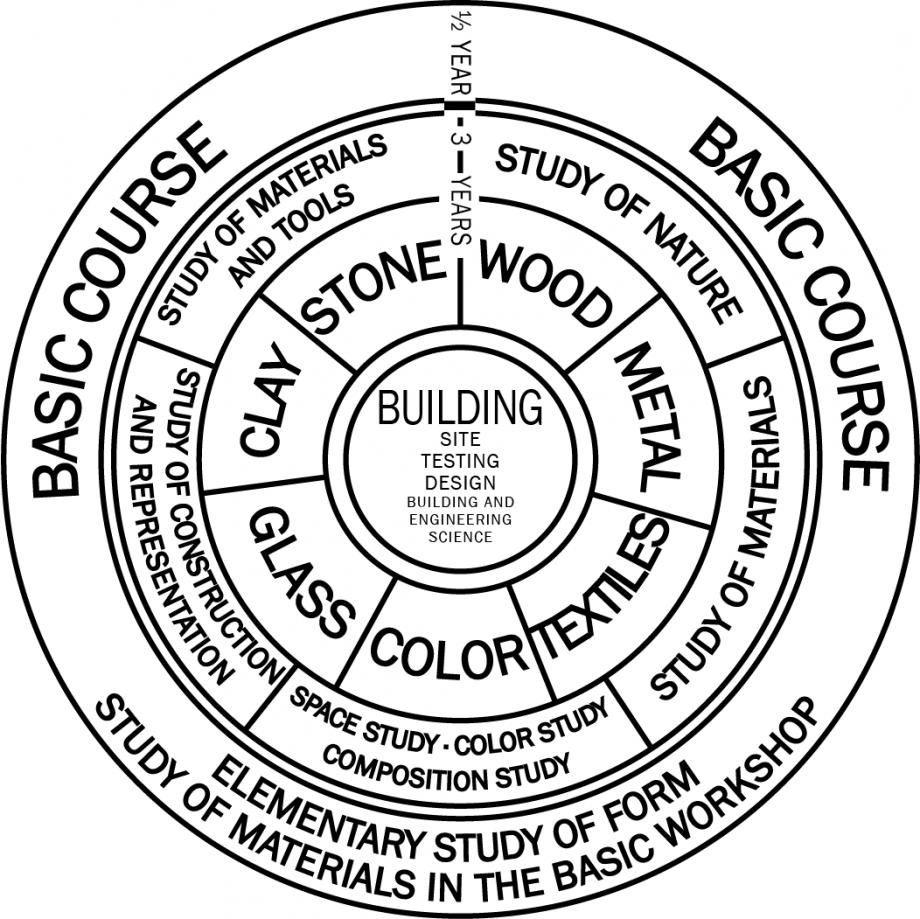 Programa Bauhaus